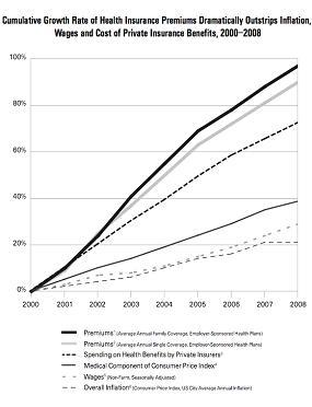 Health Care Service Corporation & Health Insurance Inflation